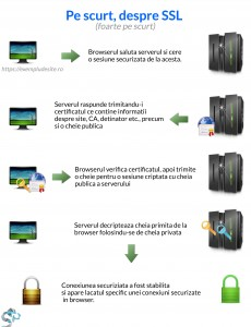despre ssl si securitate - sinnersprojects.ro webdesign web development site-uri si magazine online
