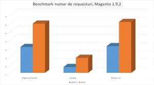magento-php7-benchmark